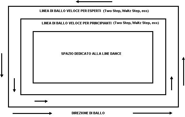 Direzioni Ballo